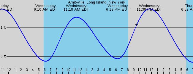 Amityville Long Island New York