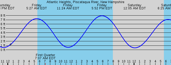 Nh Marine Forecast