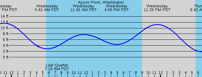 Hoodsport Wa Marine Weather And Tide Forecast