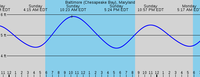 Rock Hall Md Marine Weather And Tide Forecast