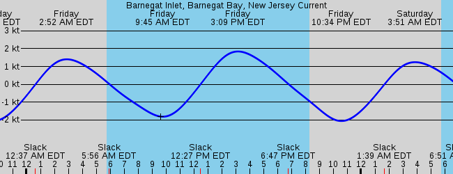 Mystic Island Nj Marine Weather And Tide Forecast