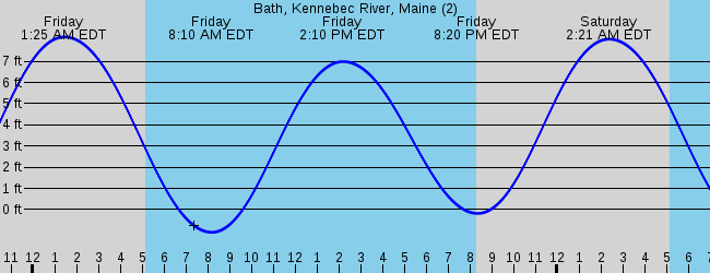 Bath Me Marine Weather And Tide Forecast