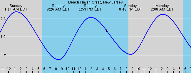 North Beach Haven Nj Marine Weather And Tide Forecast