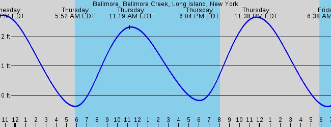 Bellmore Bellmore Creek Long Island New York