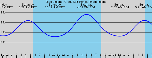 Quonochontaug Ri Marine Weather And Tide Forecast