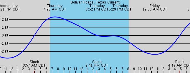 Tiki Island Tx Marine Weather And Tide Forecast