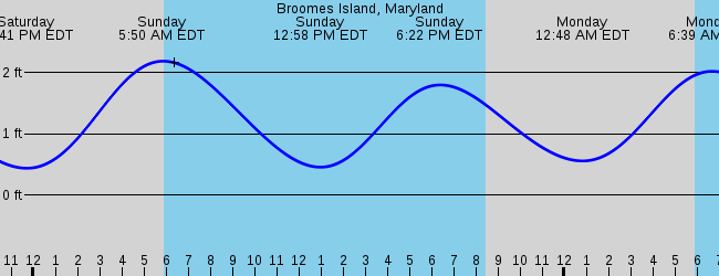 Broomes Island Weather