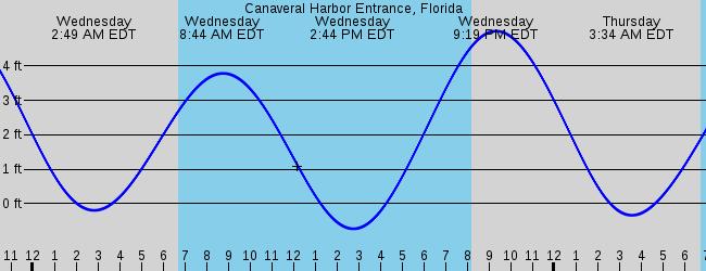 Cocoa Beach Fl Marine Weather And Tide Forecast