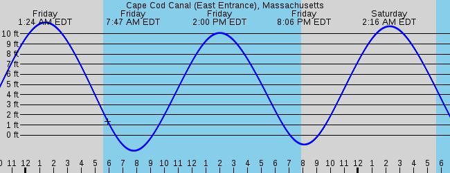Tide Schedule Cape Cod Sandwich Ma Marine Weather And Tide