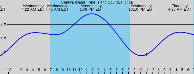 Pine Island Fl Forecast