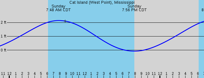 Bay St  Louis, MS Marine Weather and Tide Forecast