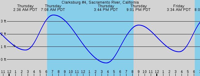 Sacramento Ca Marine Weather And Tide Forecast