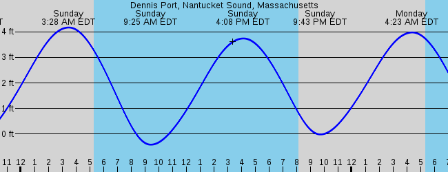 Dennis Port Ma Marine Weather And Tide Forecast