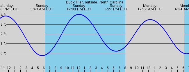 Elizabeth City Nc Marine Weather And Tide Forecast