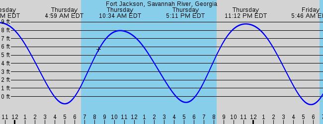 Fort Jackson Savannah River Georgia