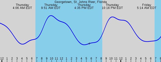 Welaka Fl Marine Weather And Tide Forecast
