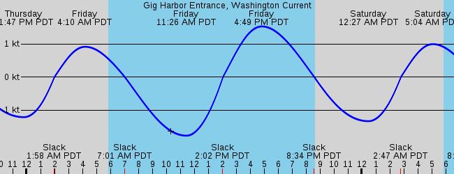 Gig Harbor Entrance Washington Current