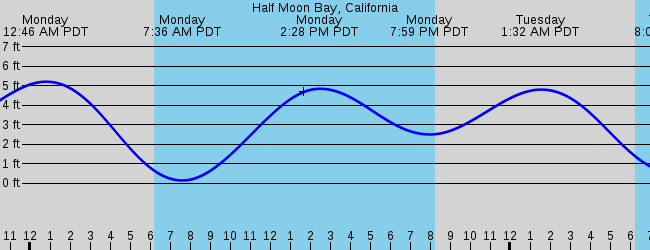 Half Moon Bay, CA Marine Weather and Tide Forecast