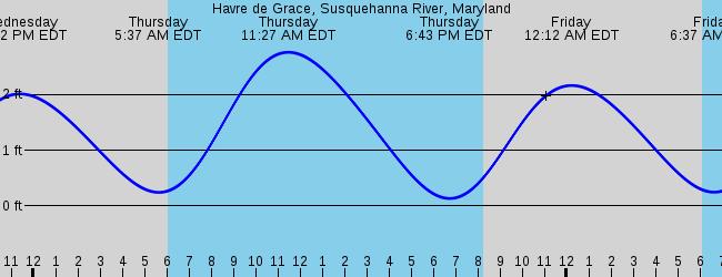 Havre de Grace, MD Marine Weather and Tide Forecast