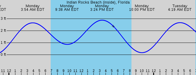 Indian Shores Fl Marine Weather And Tide Forecast