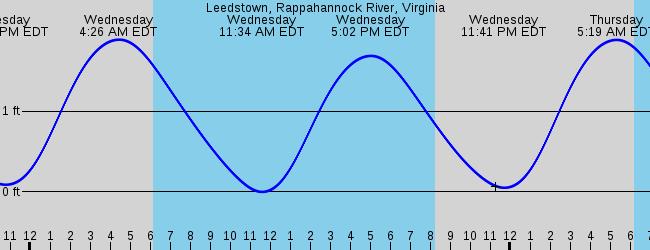 Leedstown Rappahannock River Virginia