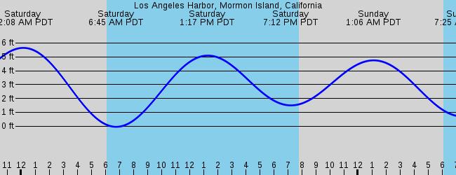 Los Angeles Harbor Mormon Island California