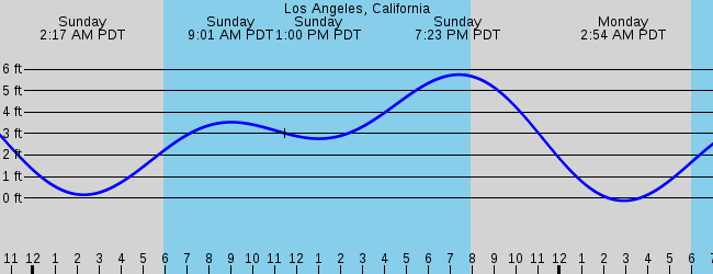 Rolling Hills Estates Ca Marine Weather And Tide Forecast