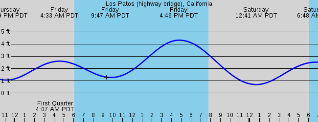 Garden Grove Ca Marine Weather And Tide Forecast
