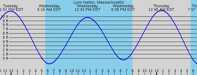 Lynn Harbor Massachusetts