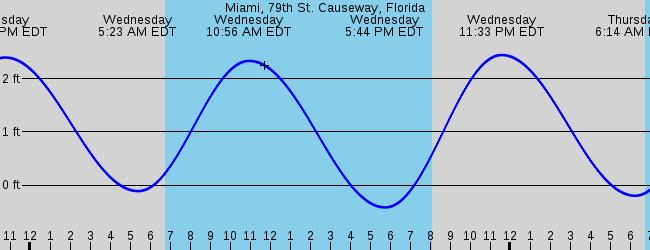 Miami 79th St Causeway Florida