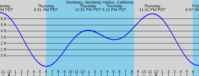 Carmel Valley Village Ca Marine Weather And Tide Forecast