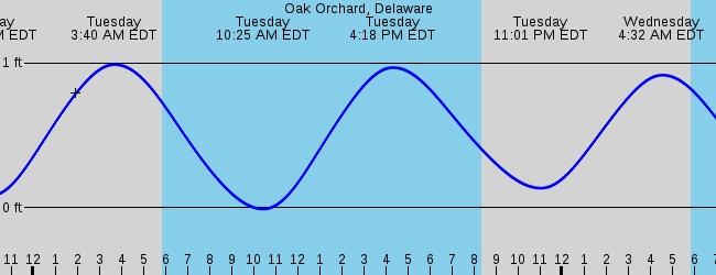 Long Neck De Marine Weather And Tide Forecast