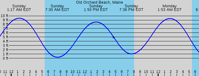 Current Weather In Old Orchard Beach Maine