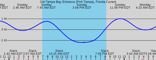 Clearwater, FL Marine Weather and Tide Forecast