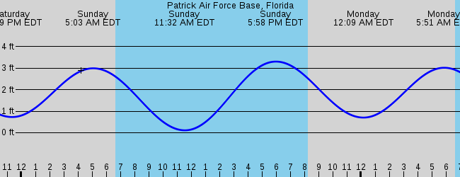 PAFB Tides brought to you by L-36.com