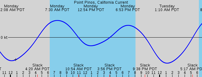 Pajaro Dunes Ca Marine Weather And Tide Forecast