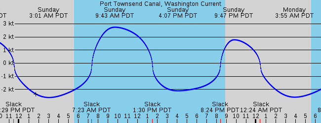 Port Townsend Canal Washington Current