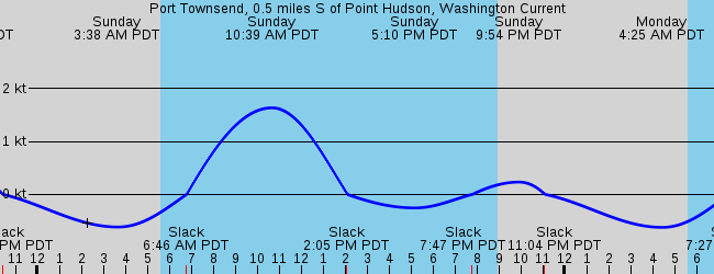 Port Townsend Wa Marine Weather And Tide Forecast