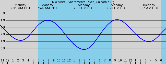 Rio Vista Ca Marine Weather And Tide Forecast
