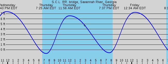 Scl Rr Bridge Savannah River Georgia