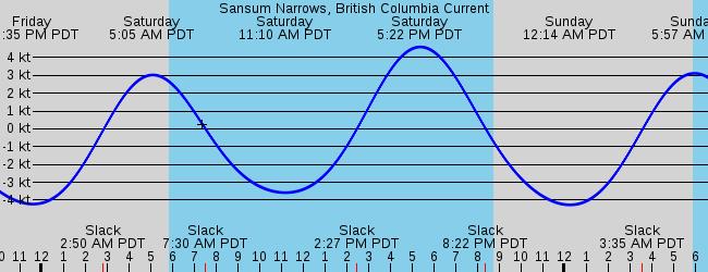 Sansum Narrows British Columbia Current
