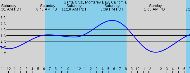 Capitola Ca Marine Weather And Tide Forecast