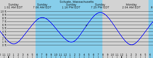 North Scituate Ma Marine Weather And Tide Forecast