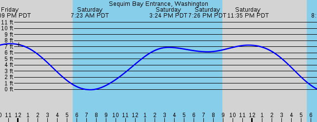 Sequim Wa Marine Weather And Tide Forecast