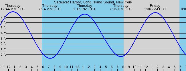 Setauket Harbor Long Island Sound New York