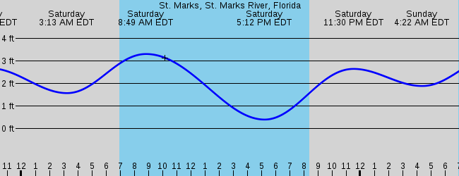 Tallahassee Fl Marine Weather And Tide Forecast