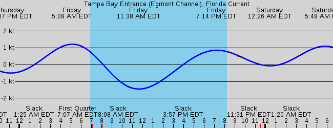 Madeira Beach Fl Marine Weather And Tide Forecast