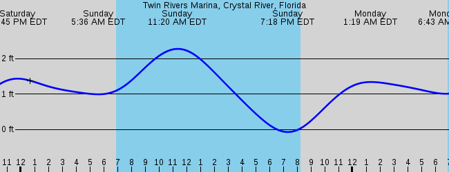Crystal River Fl Marine Weather And Tide Forecast