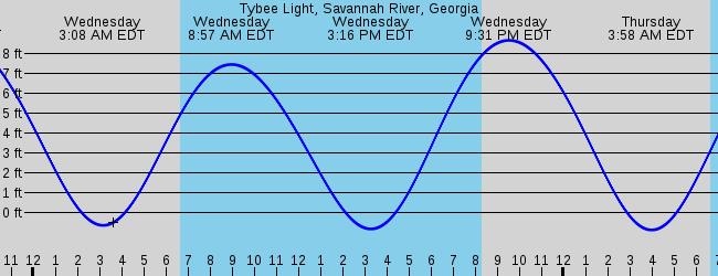 Tybee Island Ga Marine Weather And Tide Forecast