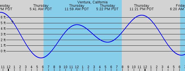 San Buenaventura Ventura Ca Marine Weather And Tide Forecast